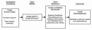 psychological safety for your team