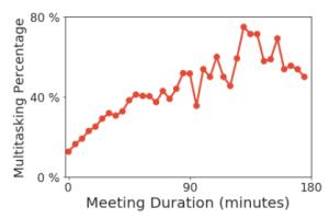 More multitasking happens in long meetings