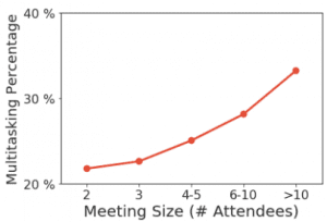 More multitasking happens in large meetings