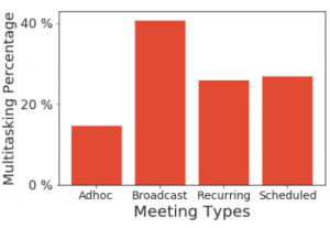 Why Your Hybrid Team is Multitasking - Scheduled Meetings