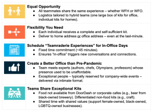 hybrid team thrive - chart