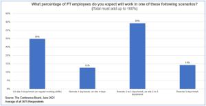 return-to-office scenarios